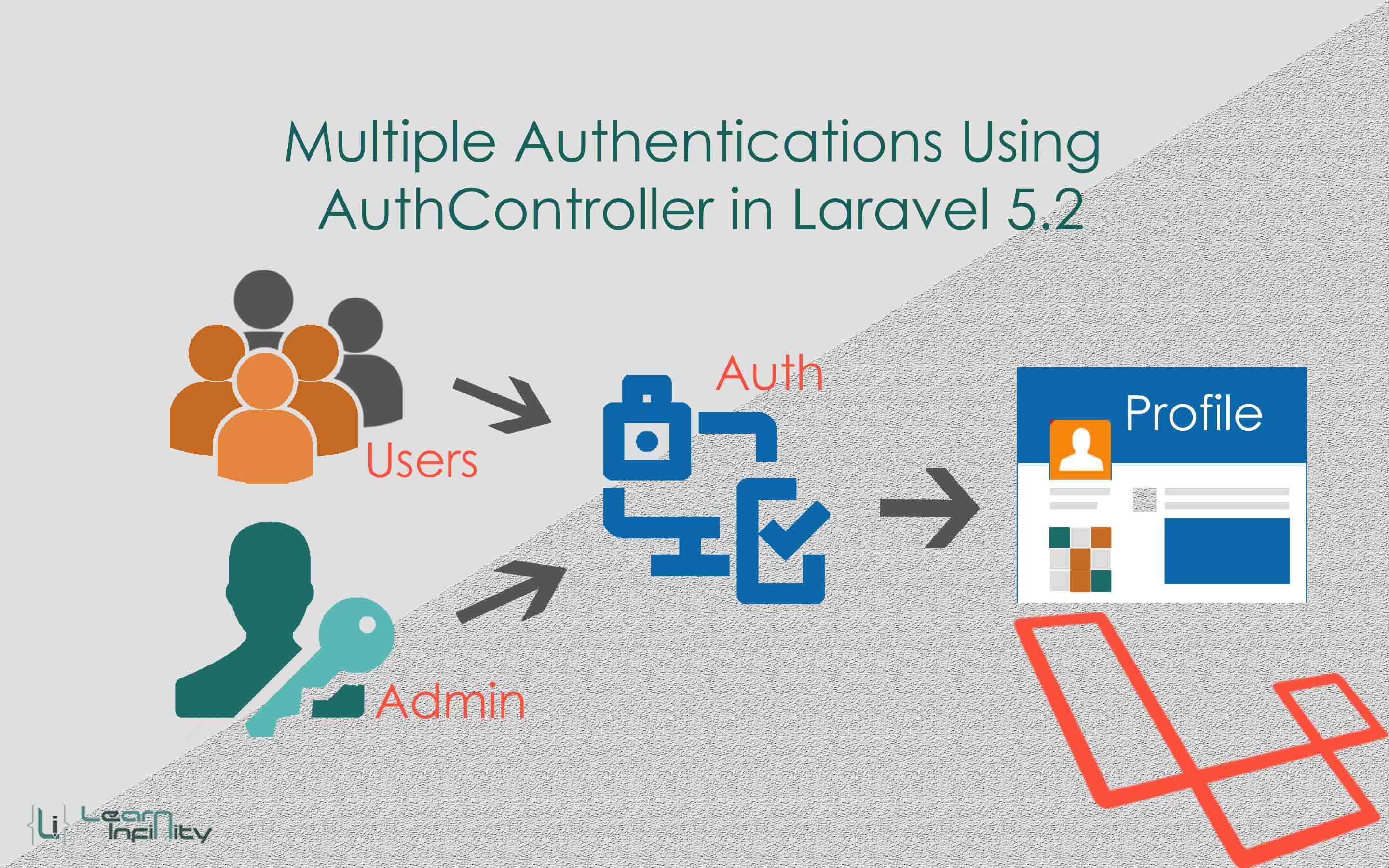 Multiple authentications using AuthController in Laravel 5.2