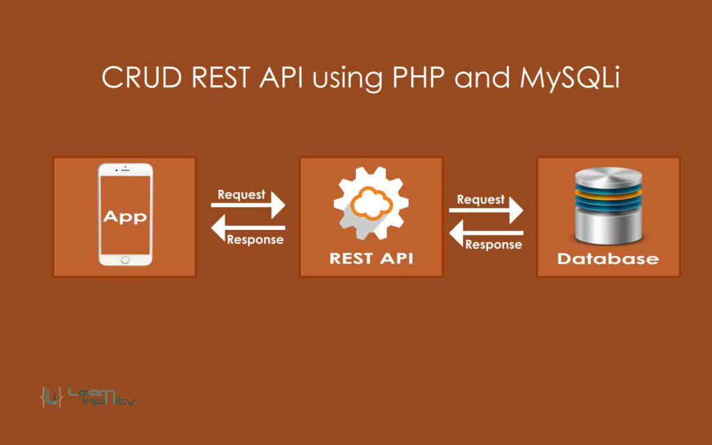 CRUD REST API using PHP and MySQLi