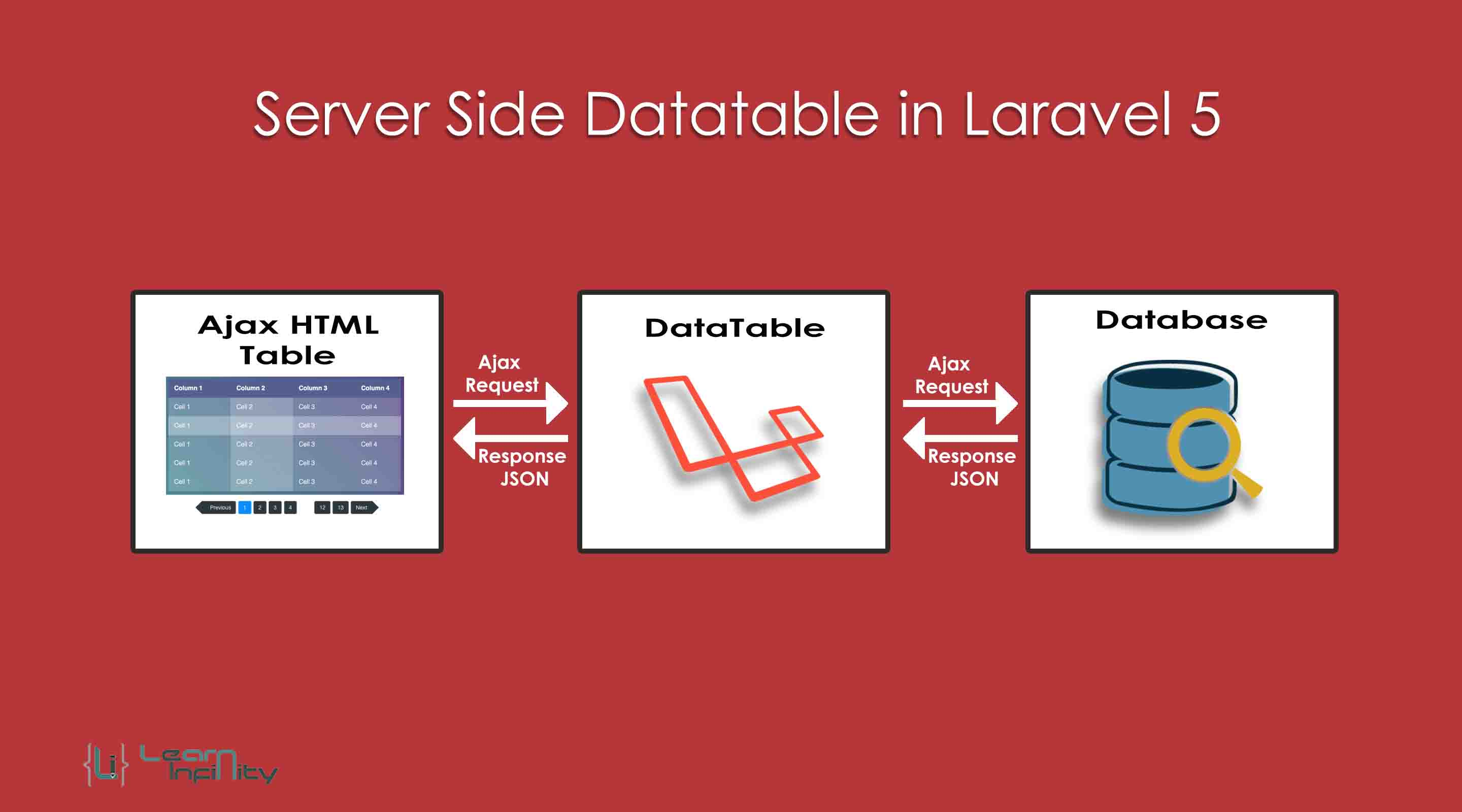 Server Side Datatable Using Laravel 5