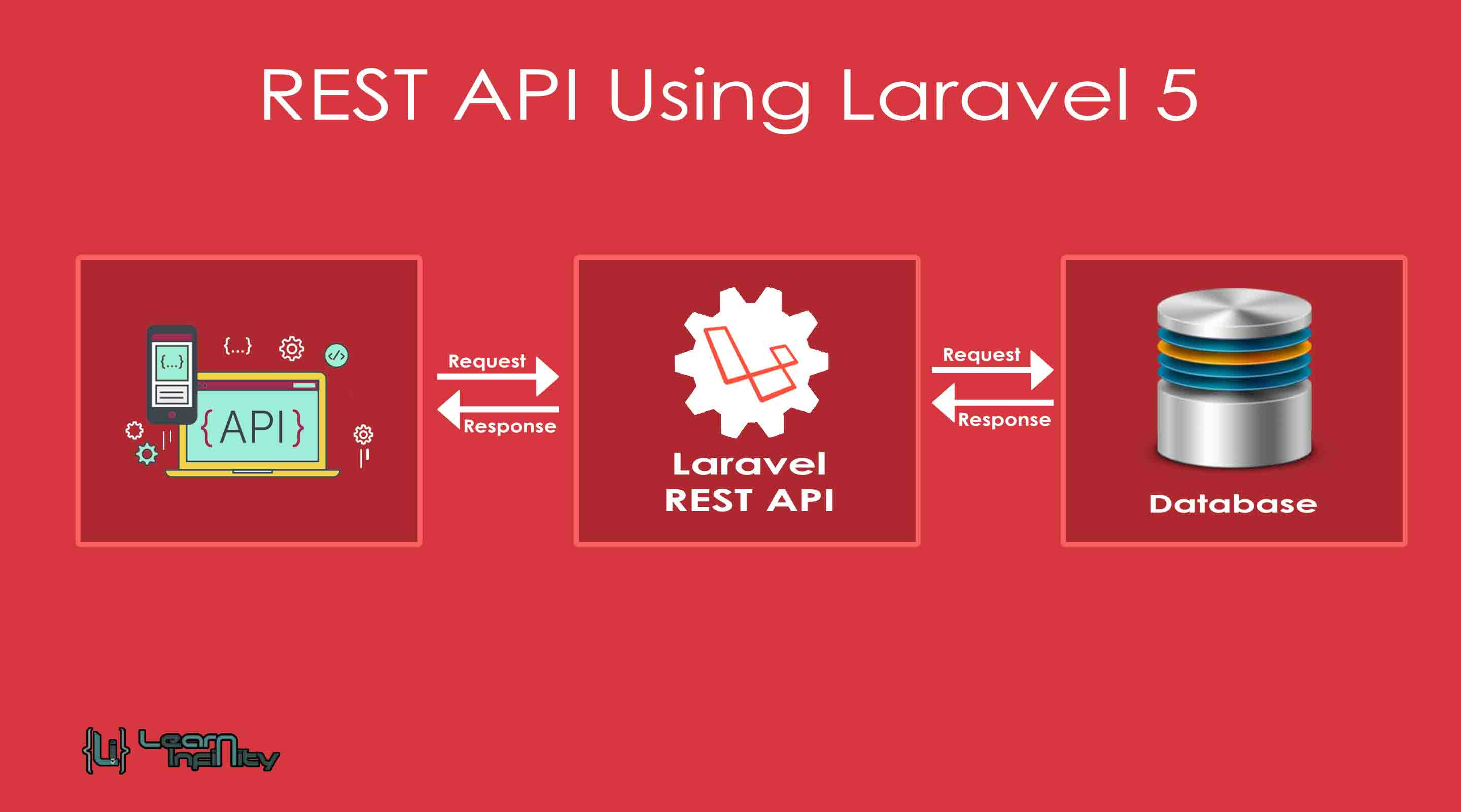 REST API Using Laravel 5