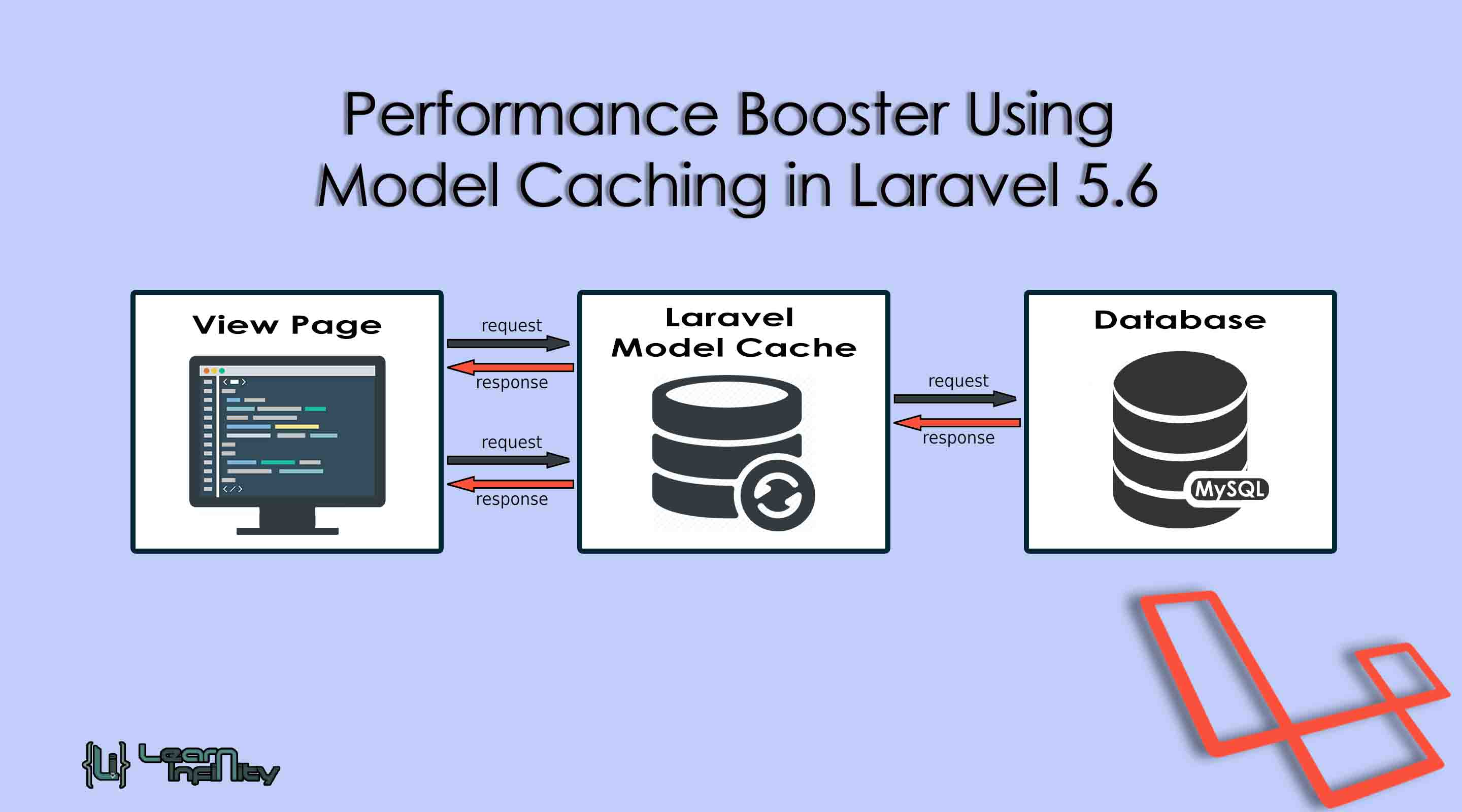 Performance Booster Using Model Caching in Laravel 5.6